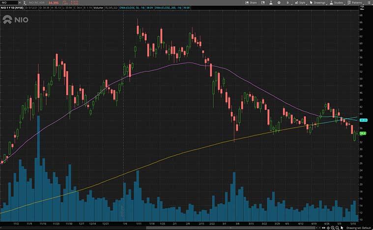 cheap stocks to buy (NIO stock)