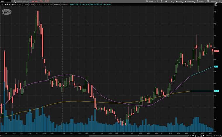 top biotech stocks to buy (PFE stock)