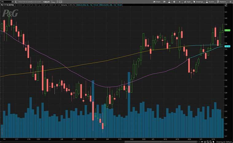 consumer staples stocks to buy now (PG stock)