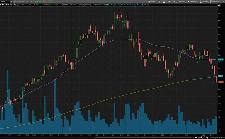 consumer discretionary stocks to buy now (ROKU stock)