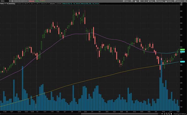 consumer stocks to buy (ROKU stock)