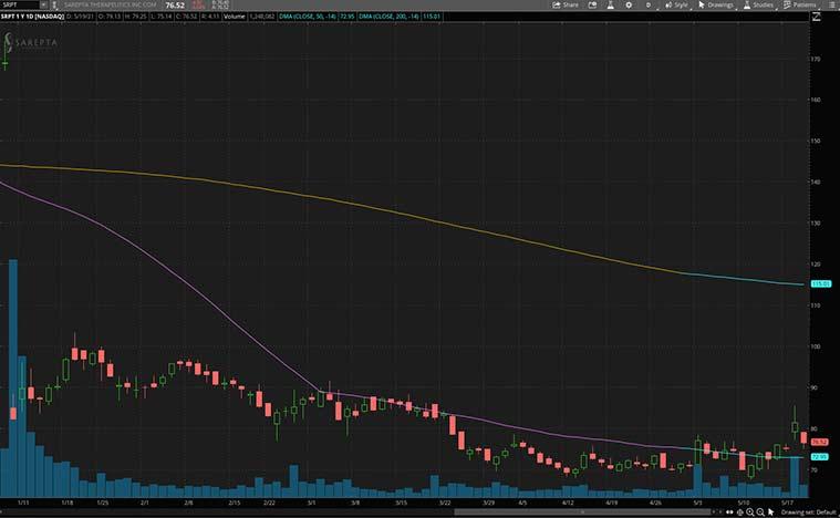 best biotech stocks to buy (SRPT stock)