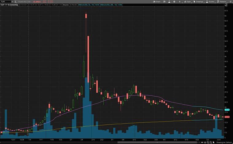 robinhood stocks (TLRY stock)