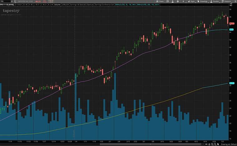 top consumer discretionary stocks to buy (TPR stock)