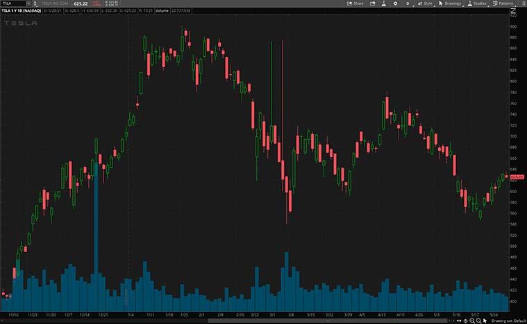 best consumer discretionary stocks (TSLA stock)