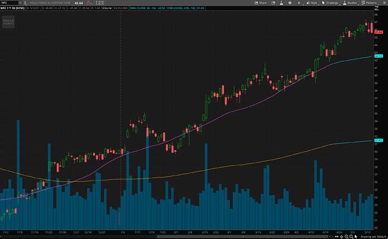 cyclical stocks to buy now (WFC stock)