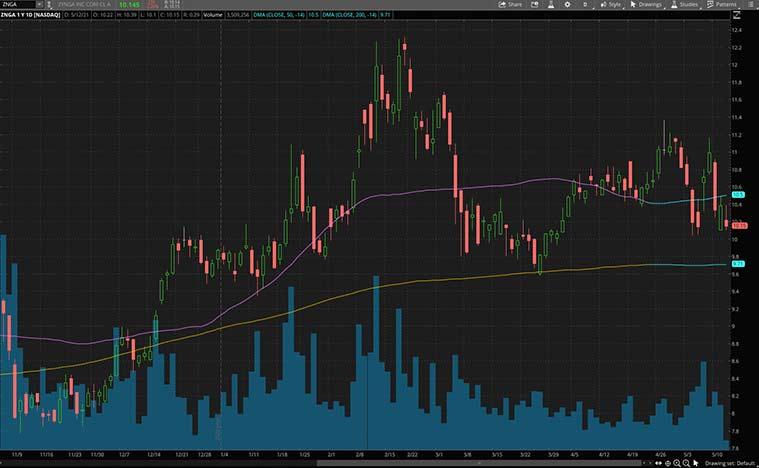 best robinhood stocks (ZNGA stock)