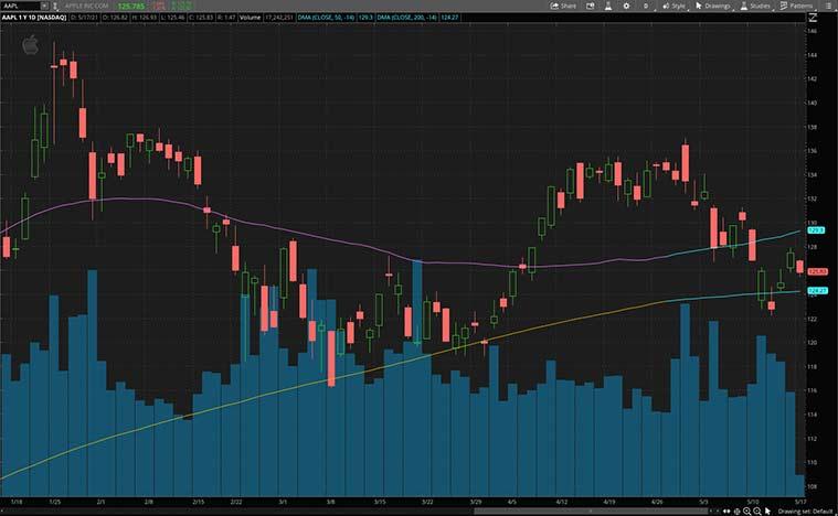 hot stocks to buy (AAPL stock)