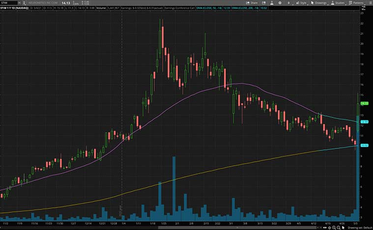 biotech stocks (stim stock)