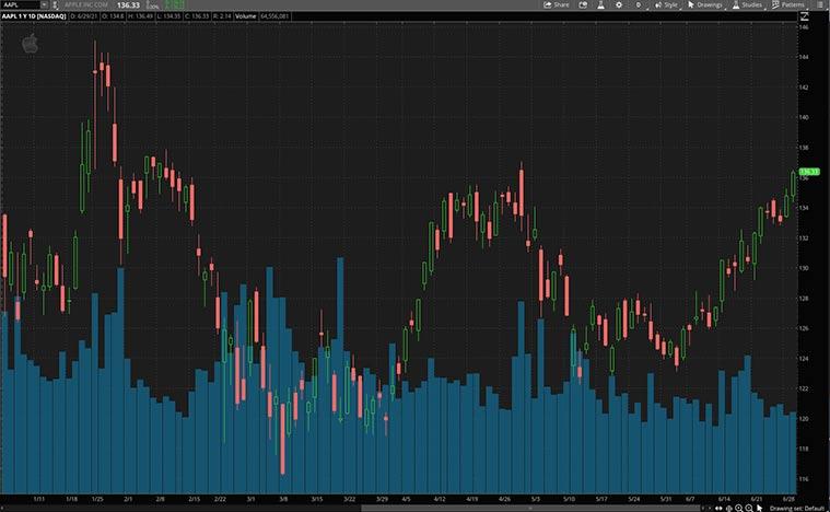 5g stocks (AAPL Stock)