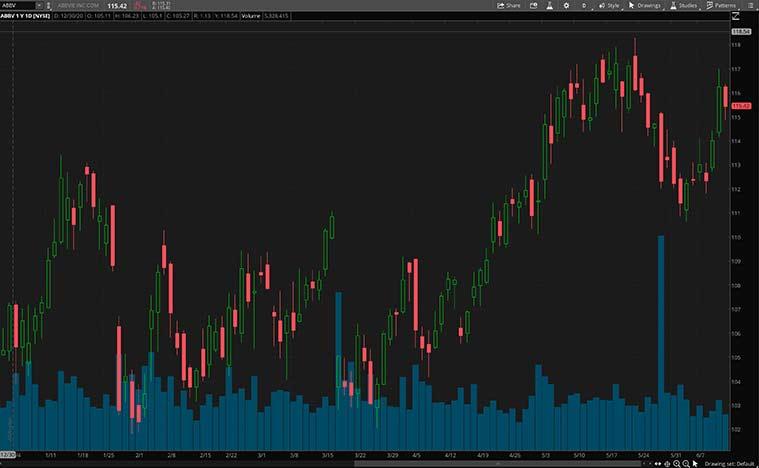 health care stocks to buy (ABBV stock)