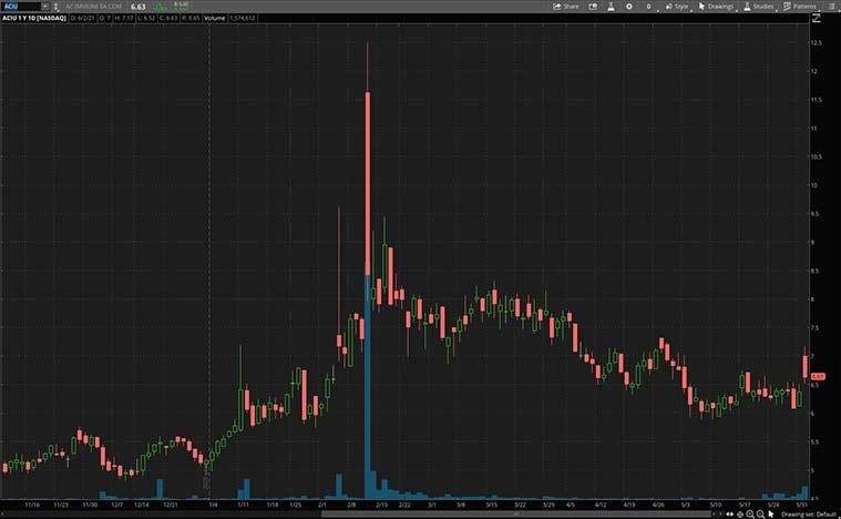 health care stocks to buy right now (ACIU stock)