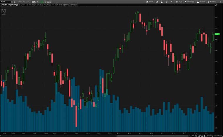 best software stocks (ADBE stock)