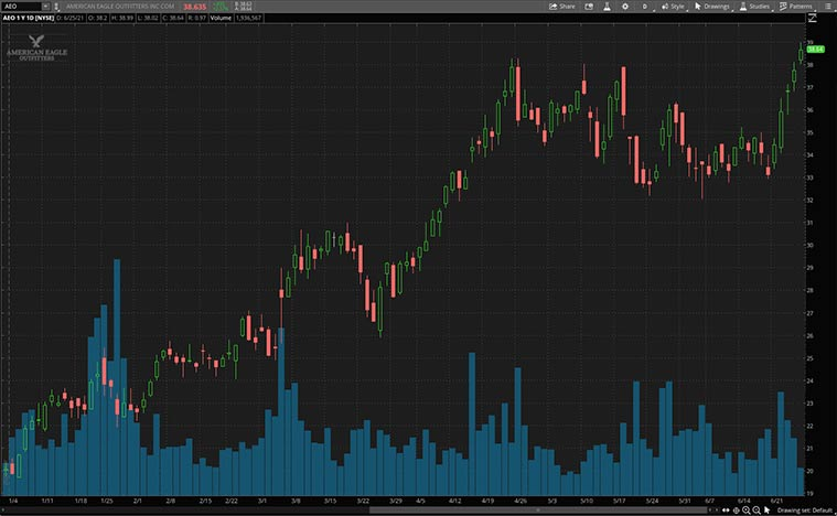 consumer discretionary stocks (AEO stock)