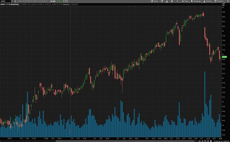 dividend stocks (AGNC stock)