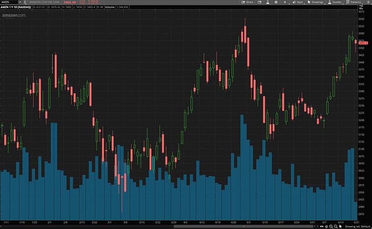 top consumer stocks (AMZN stock)