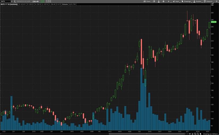 best health care stocks (BNTX stock)