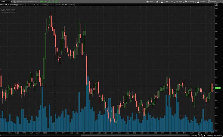 cybersecurity stocks (CHKP stock)