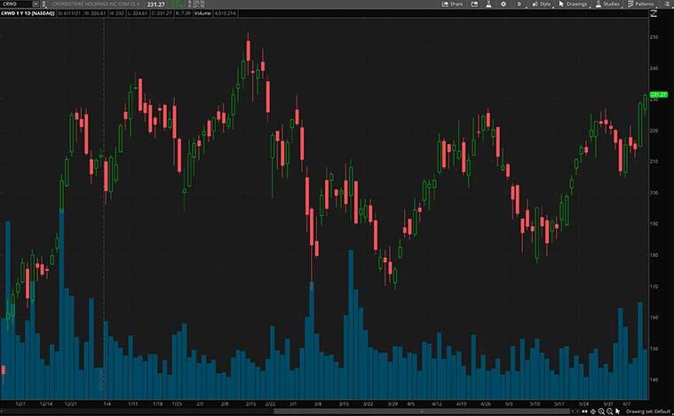 tech stocks (CRWD stock)