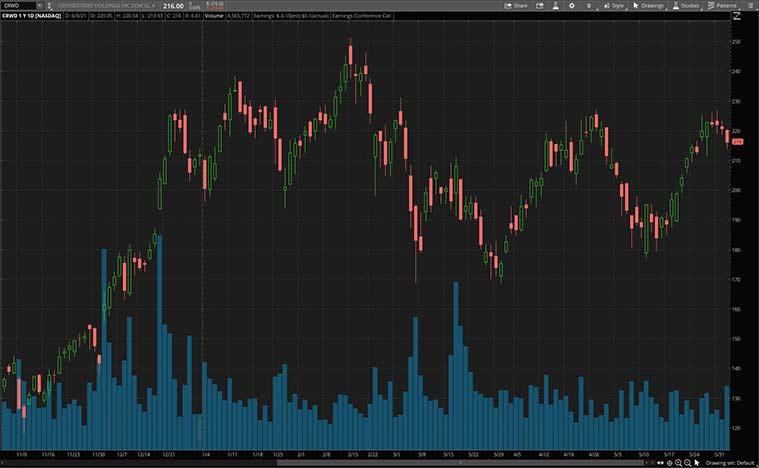 top cybersecurity stocks (CRWD stock)