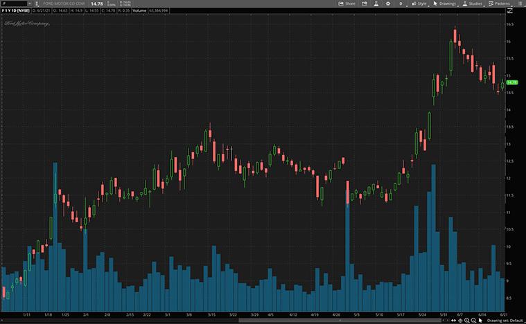 EV stocks (F stock)