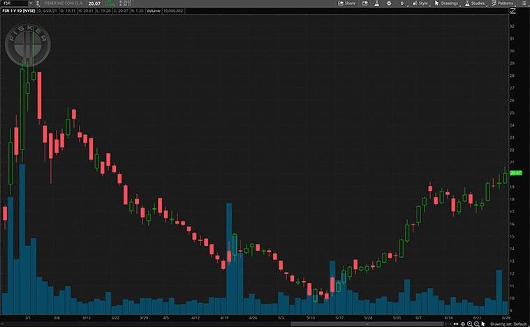 cyclical stocks (FSR stock)