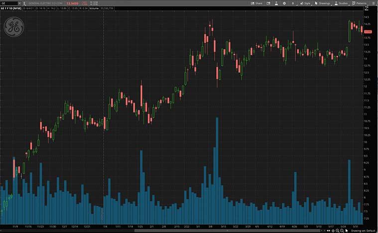 top cyclical stocks (GE stock)