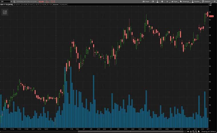 green energy stocks to buy now (GM stock)