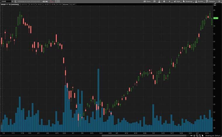 best biotech stocks (GMAB stock)