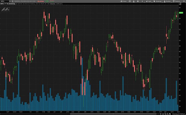 5g stocks (MRVL Stock)