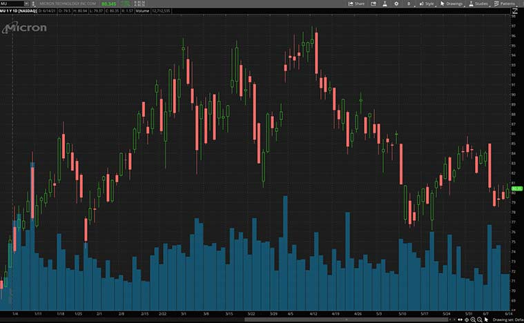 quantum computing stocks (MU stock)