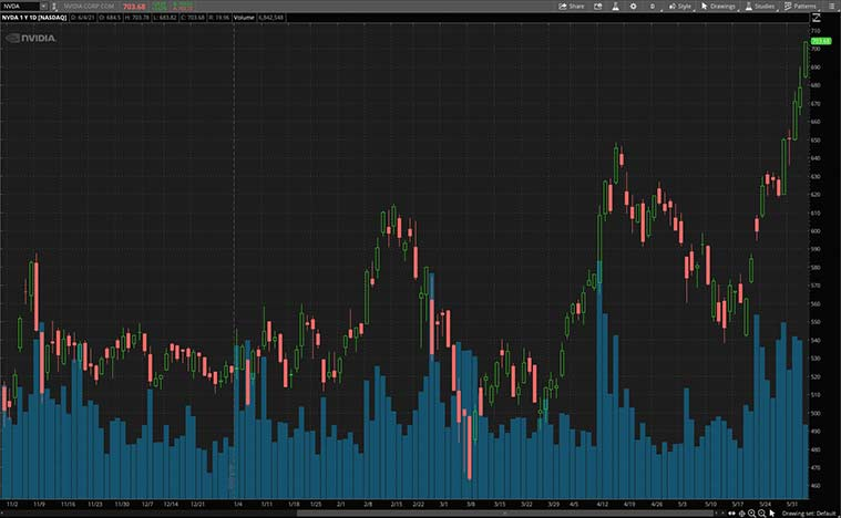 semiconductor stocks (NVDA stock)