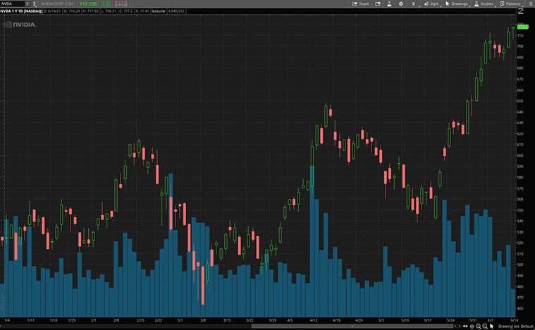 inflation stocks to buy (NVDA stock)