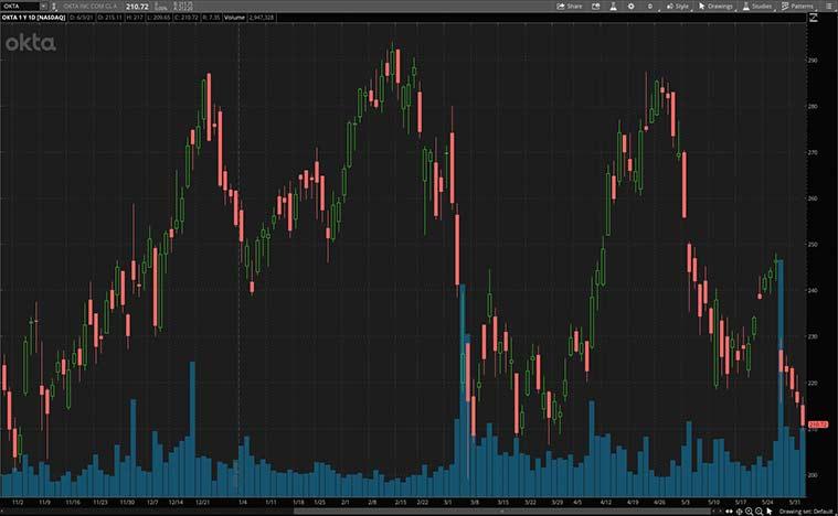 best cybersecurity stocks (OKTA stock)