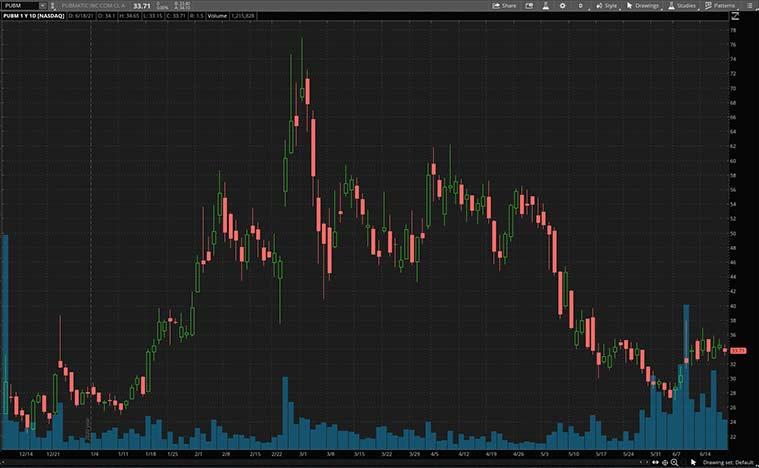 advertising stocks (PUBM stock)