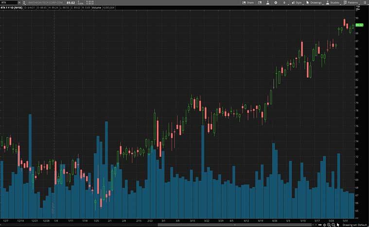 robotics stocks to buy right now (RTX stock)