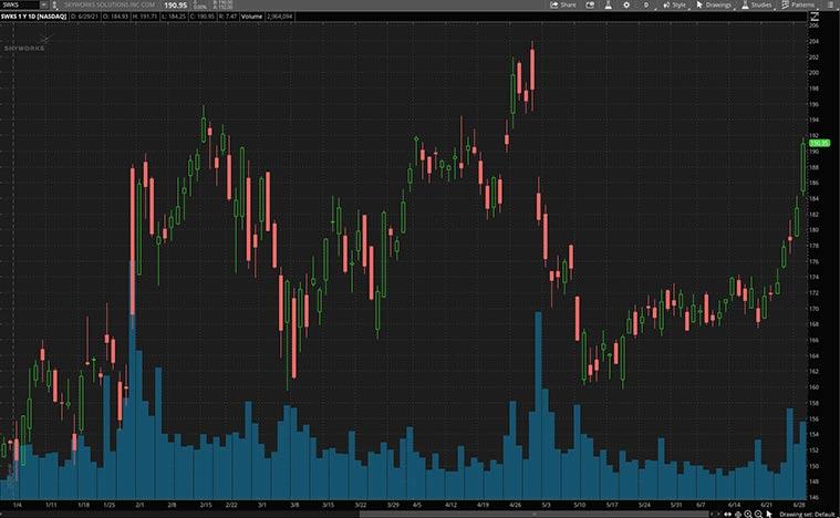 top 5g stocks (SWKS stock)