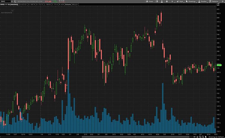 best 5g stocks (SWKS stock)