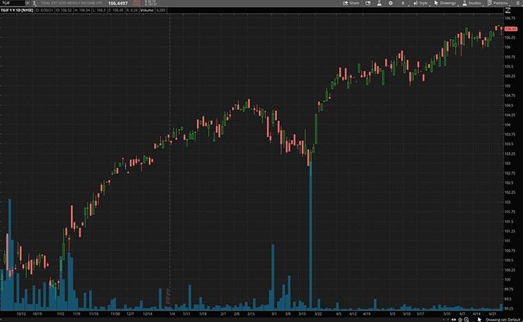 highest dividend stocks (TGIF stock)
