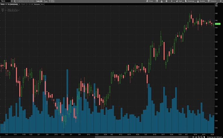 top stocks to buy now (TMUS stock)