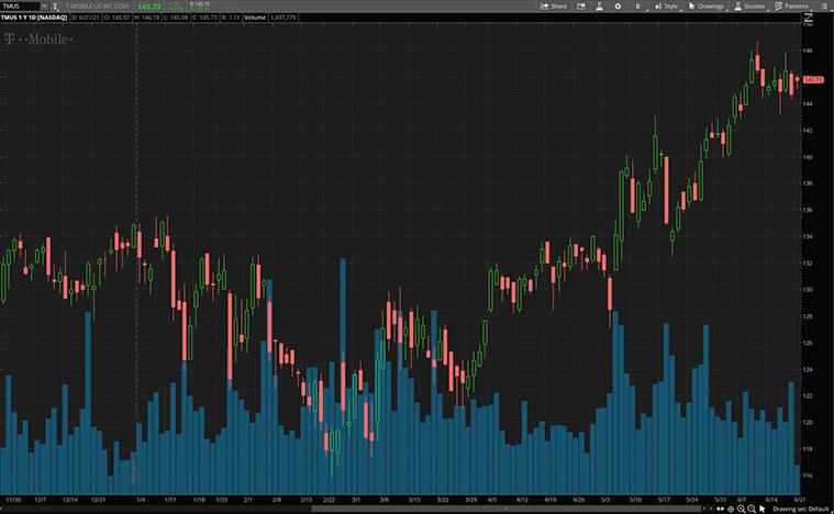 5g stocks to buy now (TMUS stock)