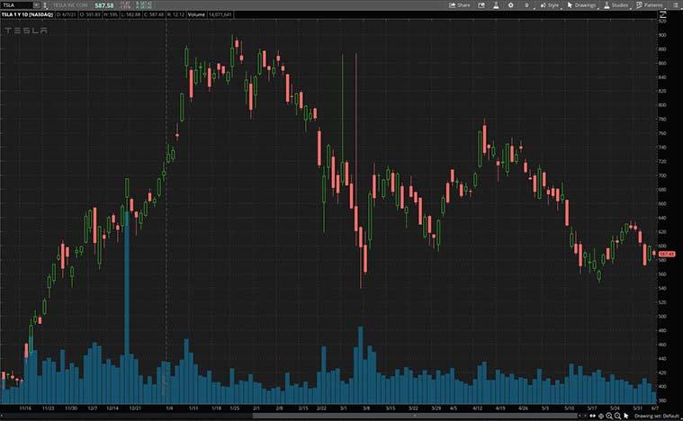 best green energy stocks (TSLA stock)