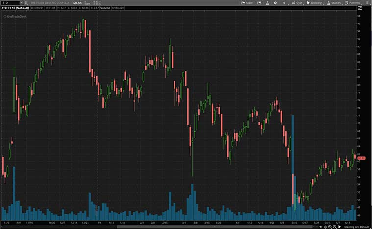 best advertising stocks to buy now (TTD stock)