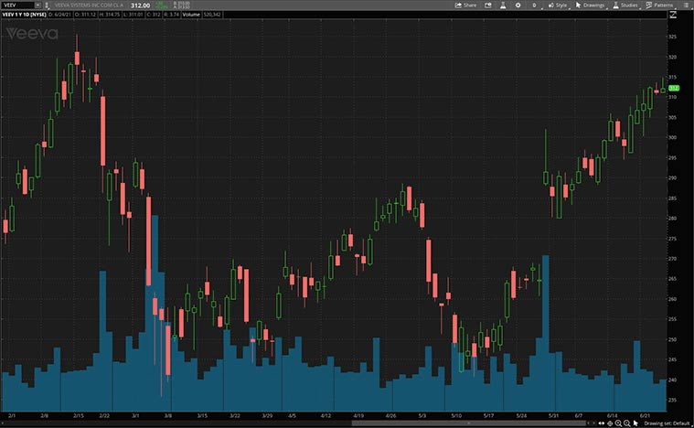 best health care stocks (VEEV stock)