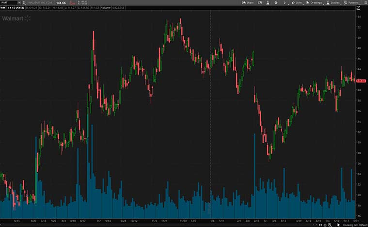 top value stocks (WMT stock)