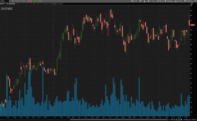 cyclical stocks to buy now (ZUMZ