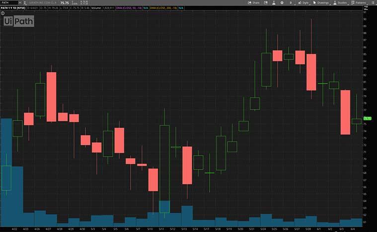 robotics stocks (PATH stock)