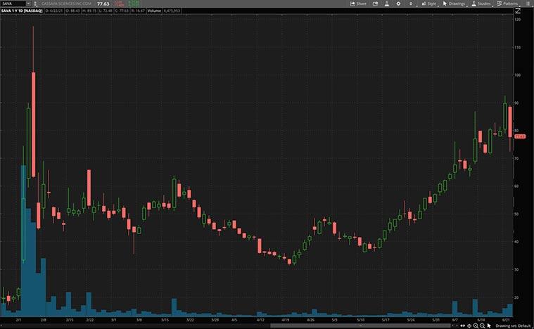 health care stocks (SAVA stock)