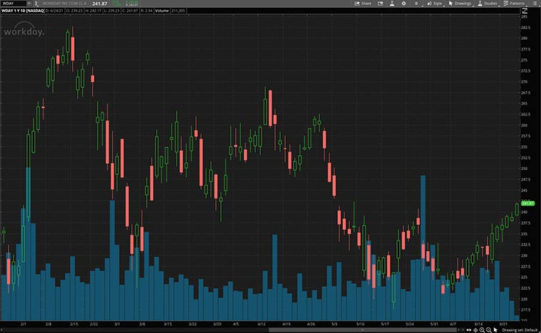 cloud stocks (WDAY stock)