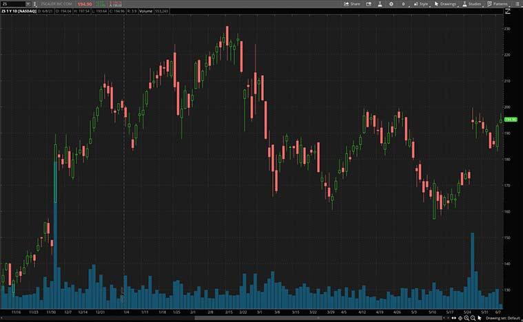best cybersecurity stocks (ZS stock)